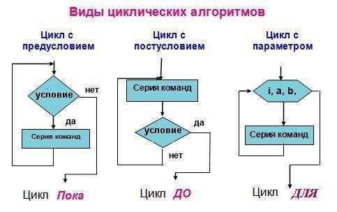 В алгоритмической структуре «